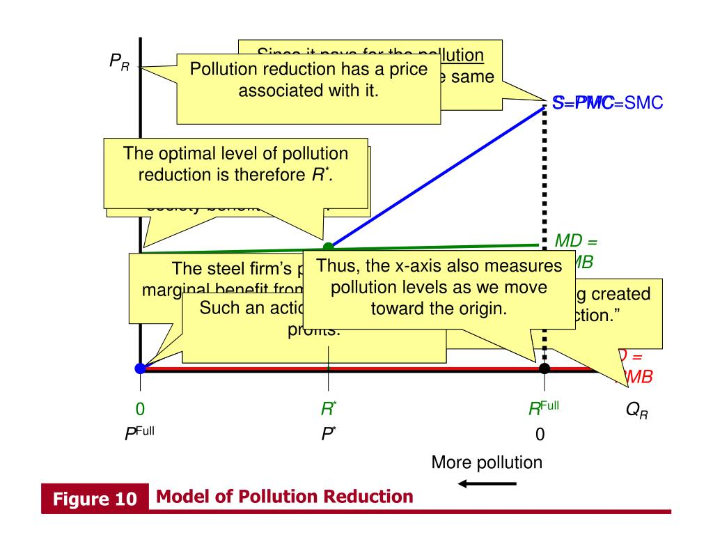 what would the benefits of each action be besides emissions reduction Reaching environmental goals at a lower cost than would be possible if each   the essential benefit of trading programmes is that they allow private firms the   including imprisonment and personal liability for the actions of organizations and  firms, and  besides emissions reduction, «verifiable» sequestration through.