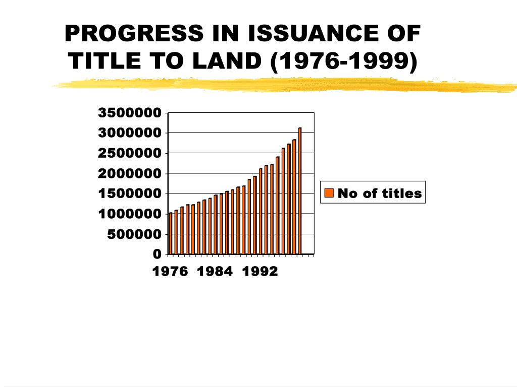 PROGRESS IN ISSUANCE OF TITLE TO LAND (1976-1999)