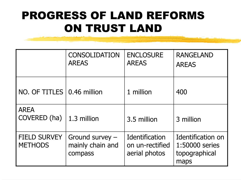 PROGRESS OF LAND REFORMS ON TRUST LAND