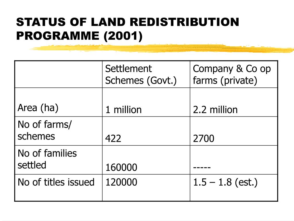 STATUS OF LAND REDISTRIBUTION PROGRAMME (2001)