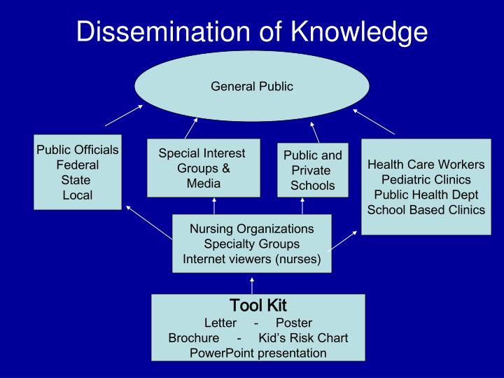 Dissemination of Knowledge