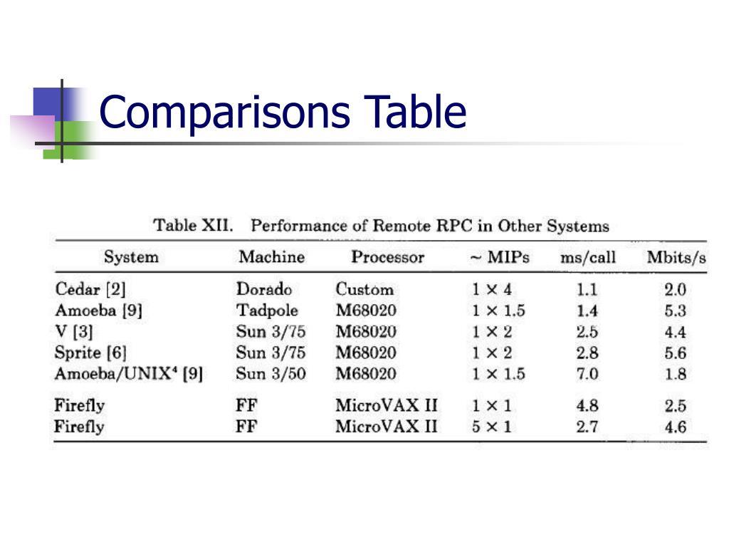 Comparisons Table