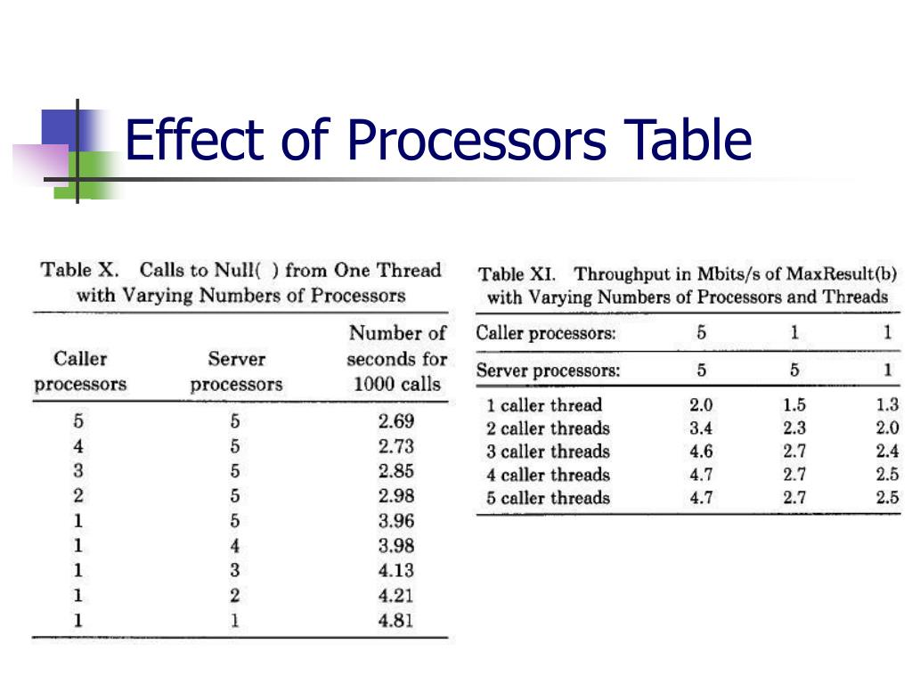 Effect of Processors Table