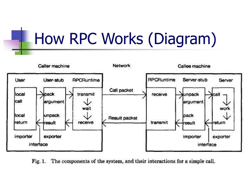 How RPC Works (Diagram)