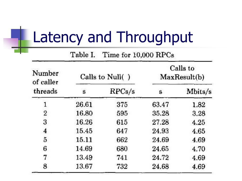 Latency and Throughput