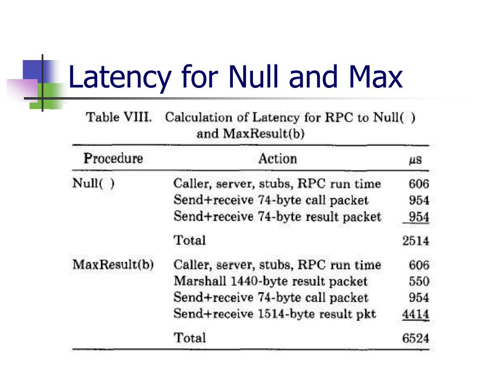 Latency for Null and Max