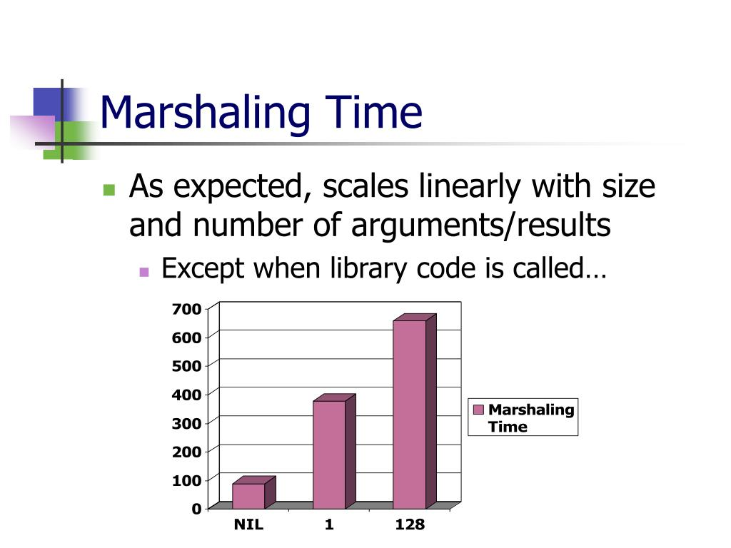 Marshaling Time