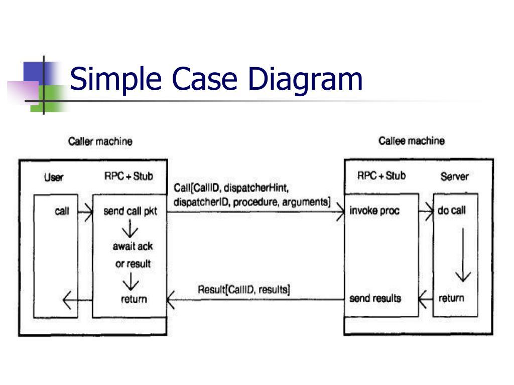 Simple Case Diagram