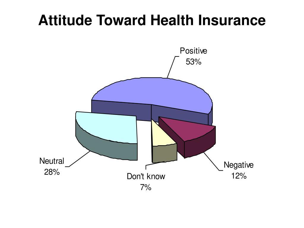 Attitude Toward Health Insurance