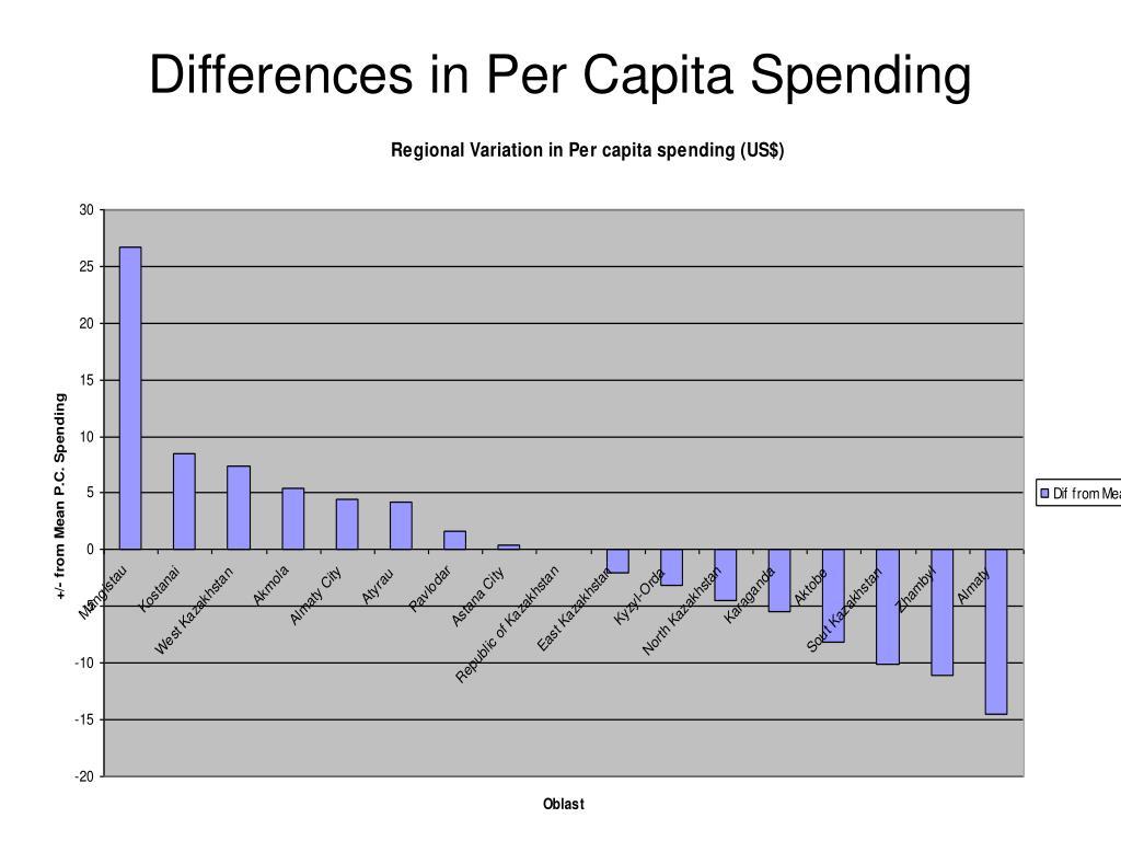 Differences in Per Capita Spending