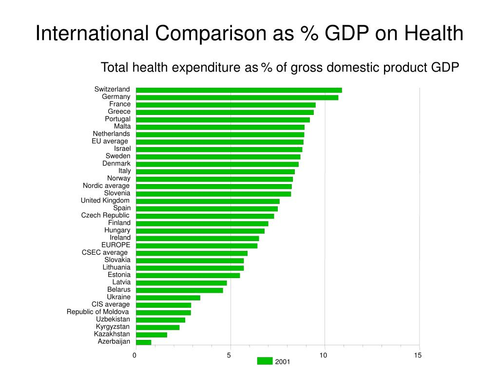 Total health expenditure as