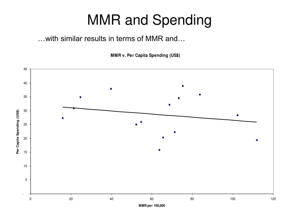 MMR and Spending