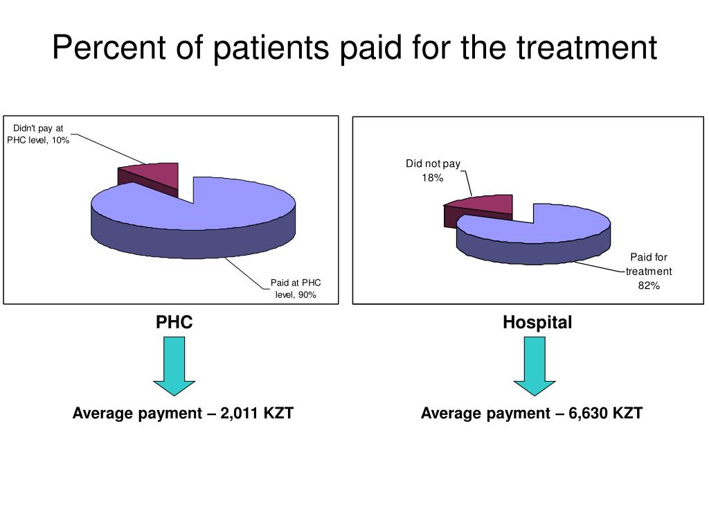 Percent of patients paid for the treatment