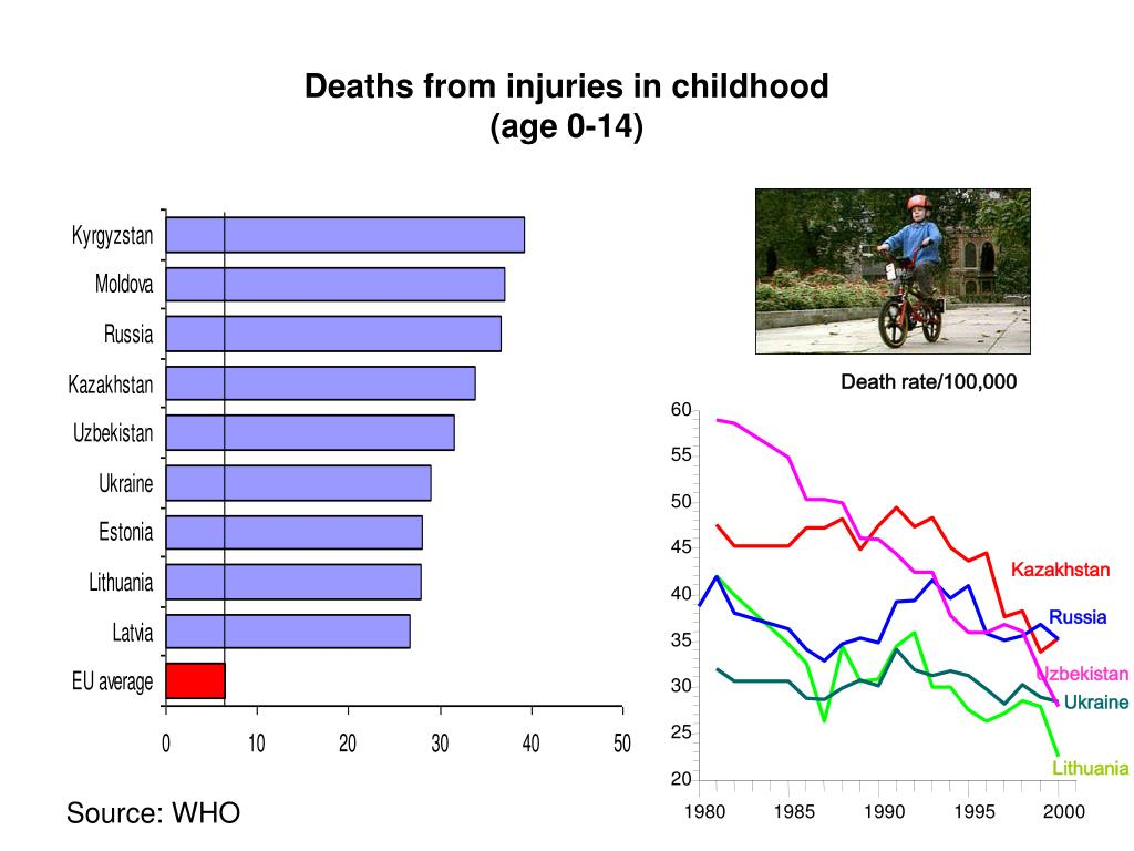 Deaths from injuries in childhood