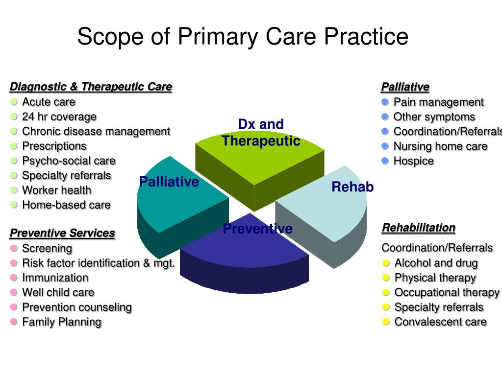 Scope of Primary Care Practice