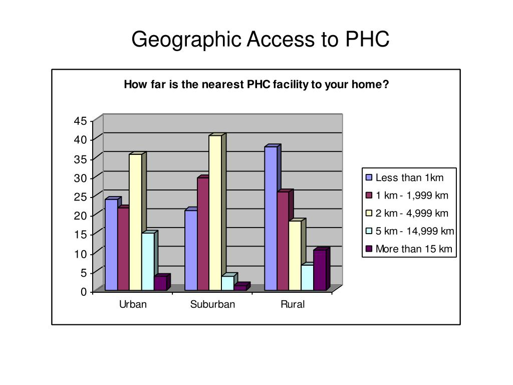 Geographic Access to PHC
