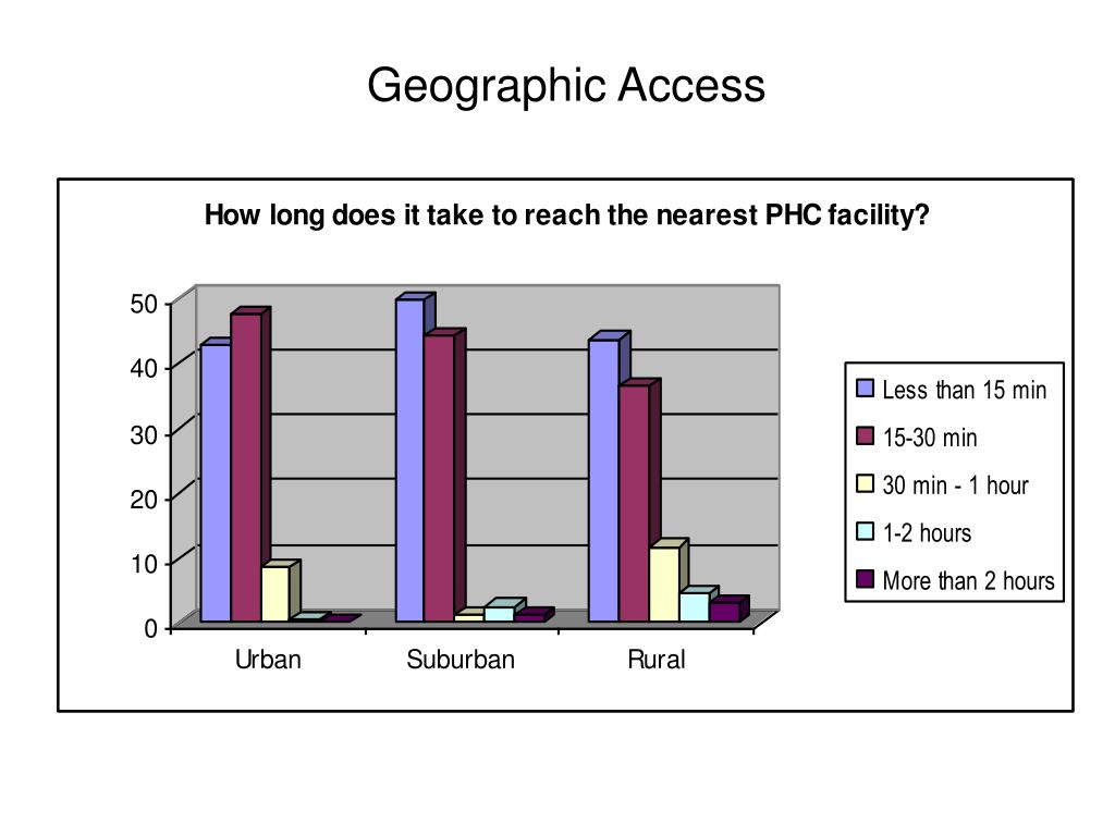 Geographic Access