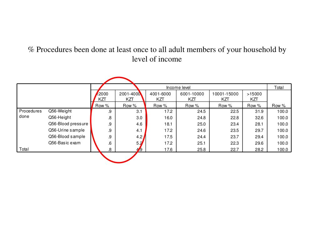 % Procedures been done at least once to all adult members of your household by level of income