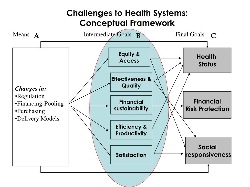 Challenges to Health Systems: