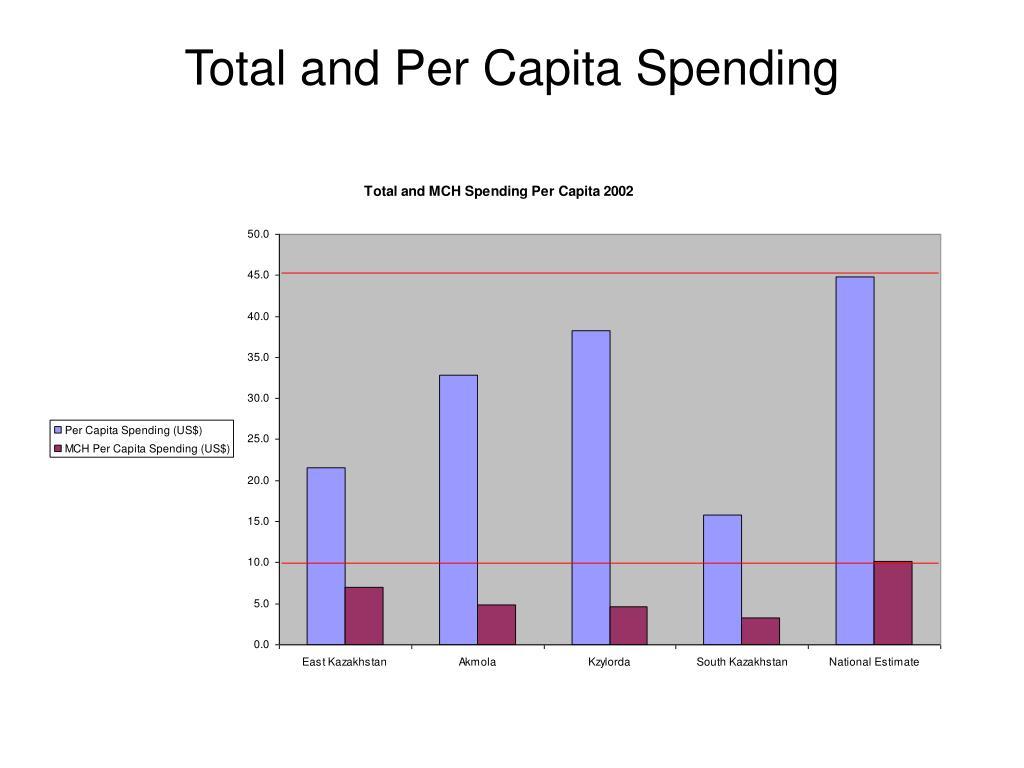Total and Per Capita Spending