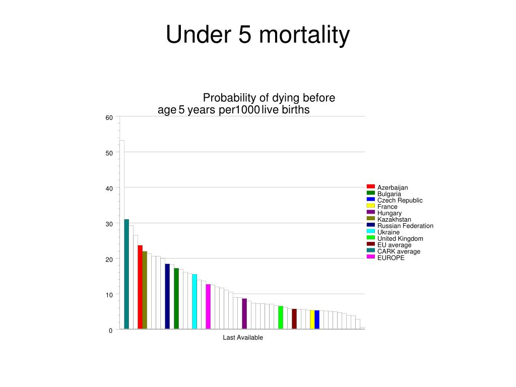 Probability of dying before