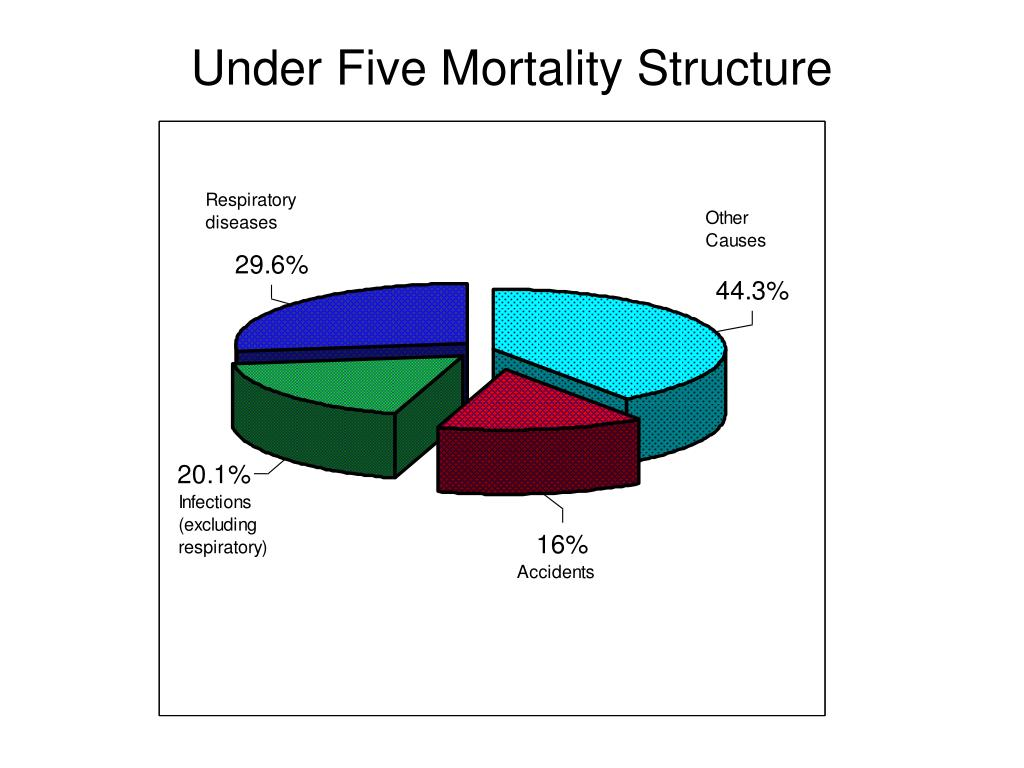 Under Five Mortality Structure