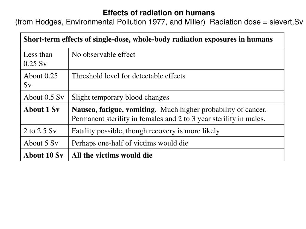 Effects of radiation on humans