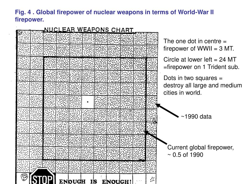 Fig. 4 . Global firepower of nuclear weapons in terms of World-War II firepower.