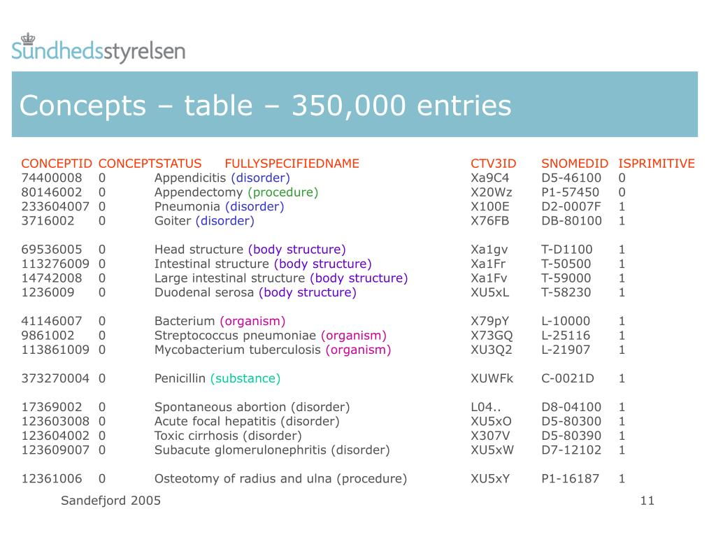 Concepts – table – 350,000 entries