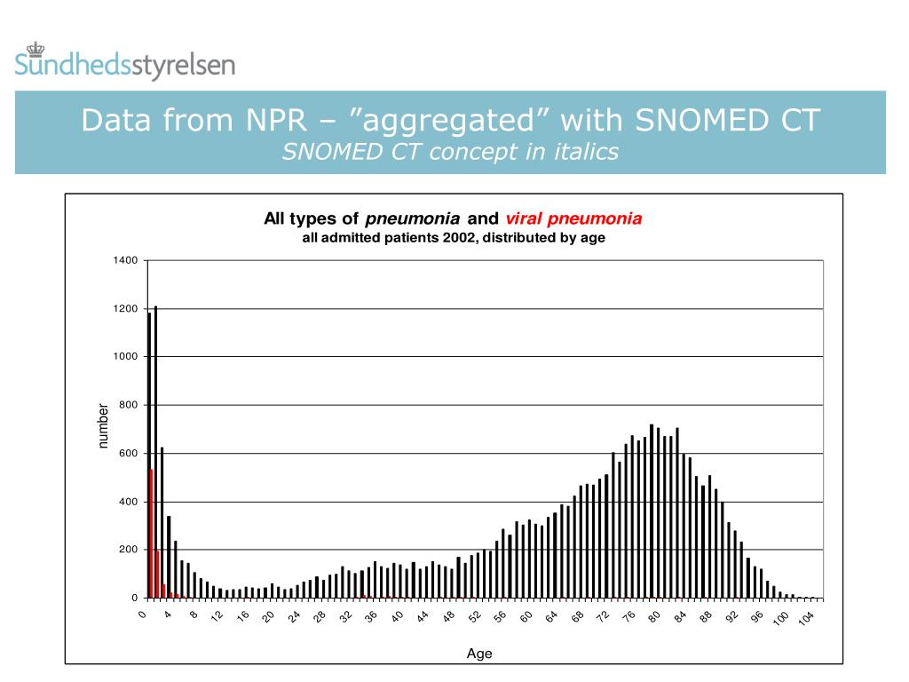 "Data from NPR – """