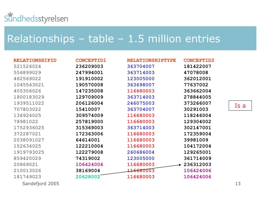 Relationships – table – 1.5 million entries
