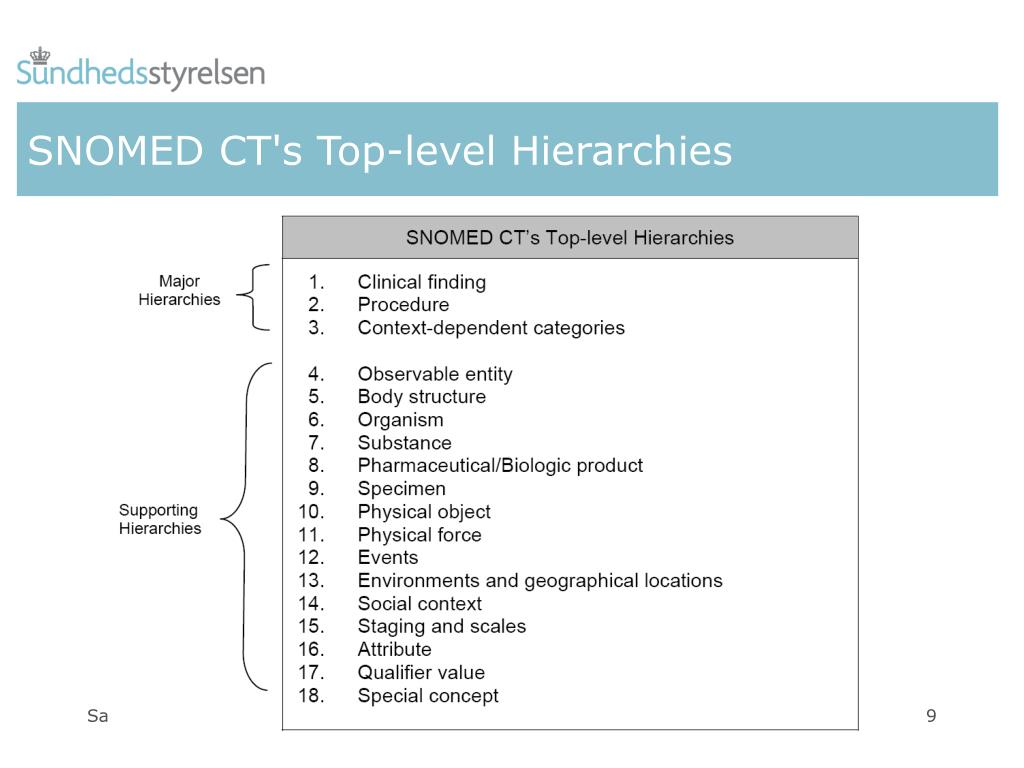 SNOMED CT's Top-level Hierarchies