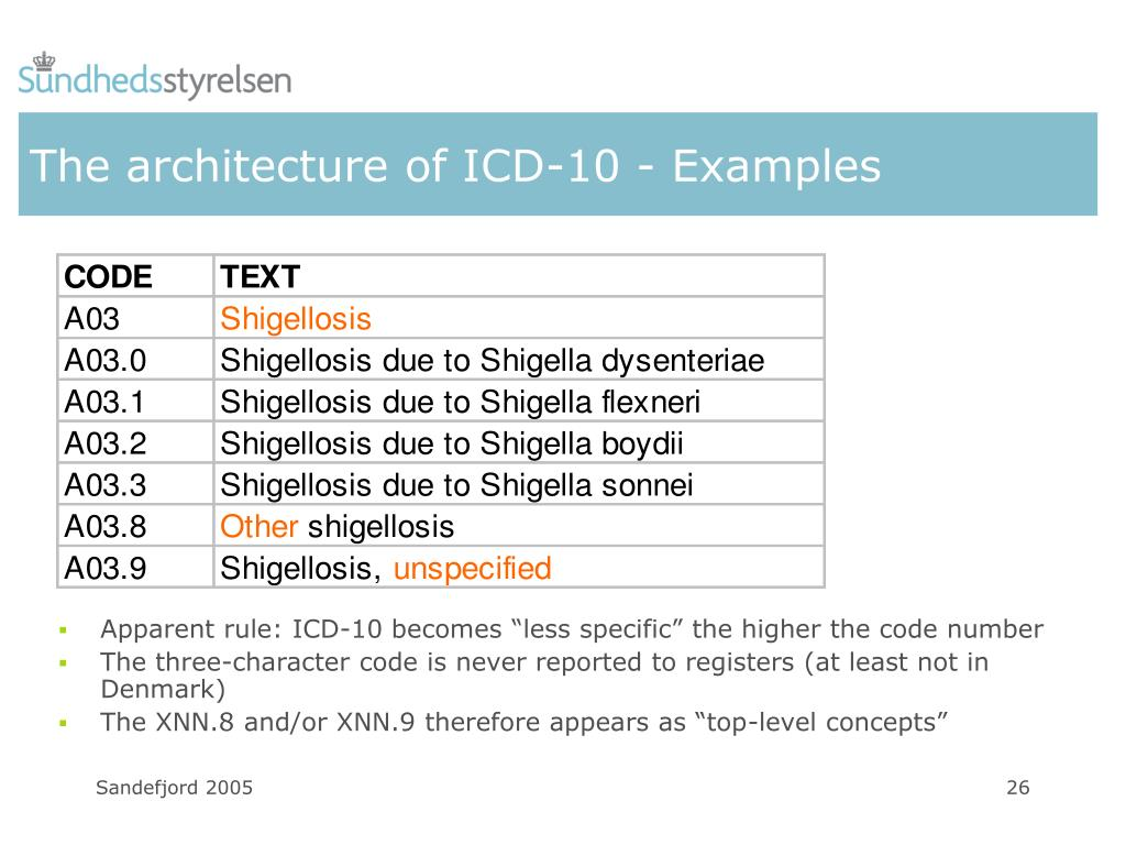 The architecture of ICD-10 - Examples