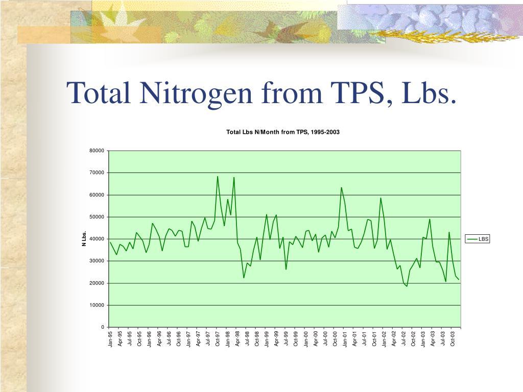 Total Nitrogen from TPS, Lbs.
