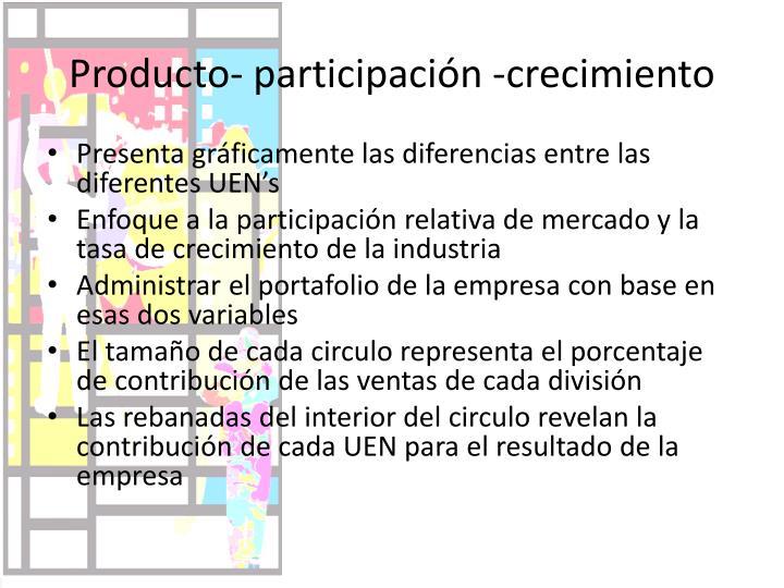 Producto- participación -crecimiento