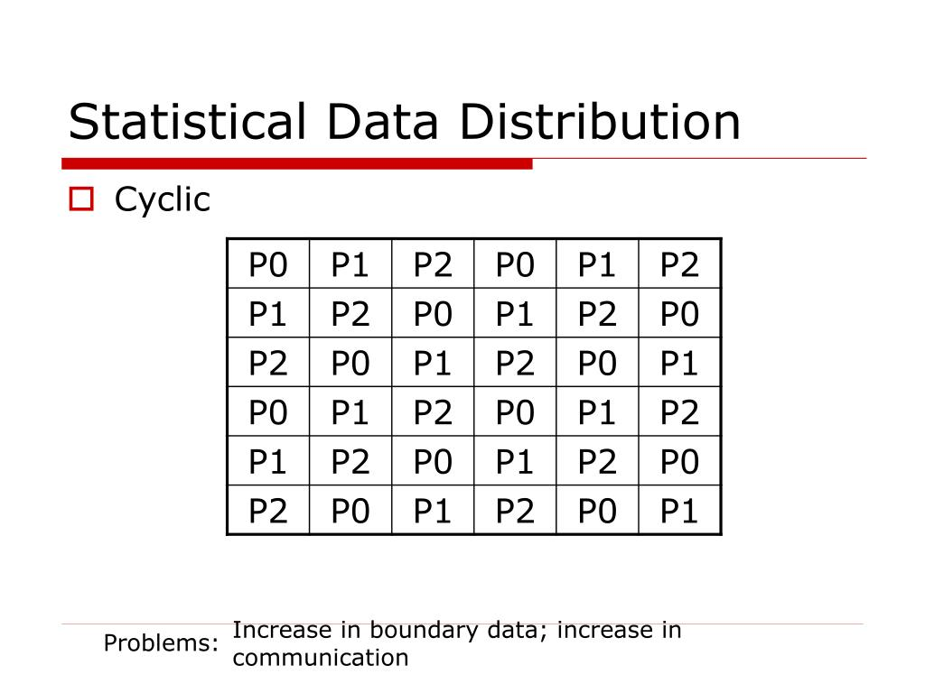 Statistical Data Distribution
