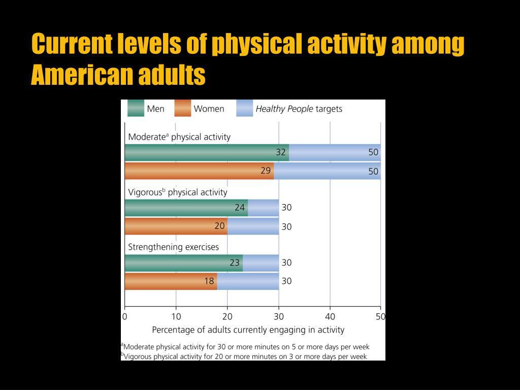 Current levels of physical activity among American adults