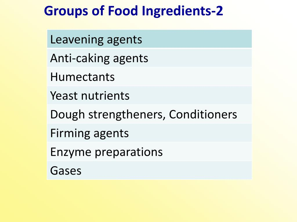 Groups of Food Ingredients-2