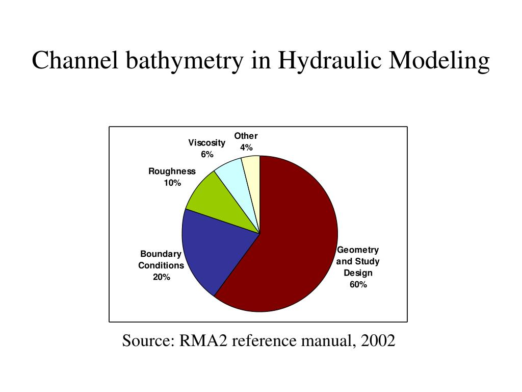 Channel bathymetry in Hydraulic Modeling