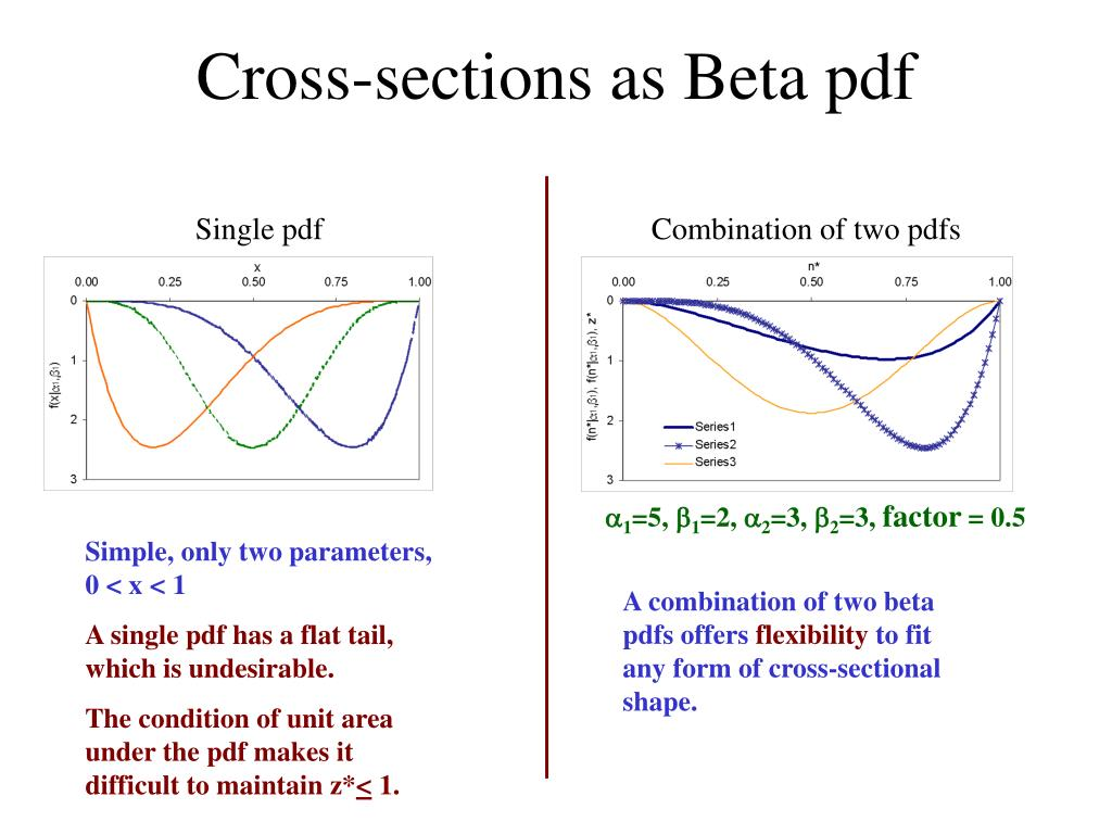 Cross-sections as Beta pdf
