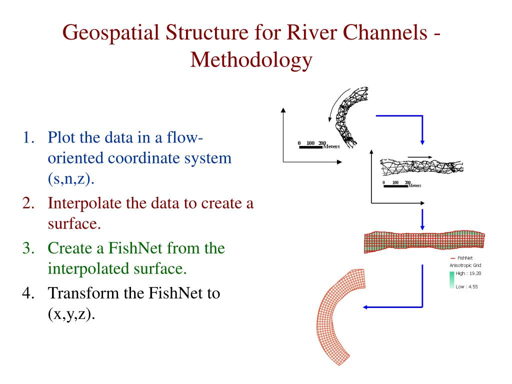 Geospatial Structure for River Channels - Methodology
