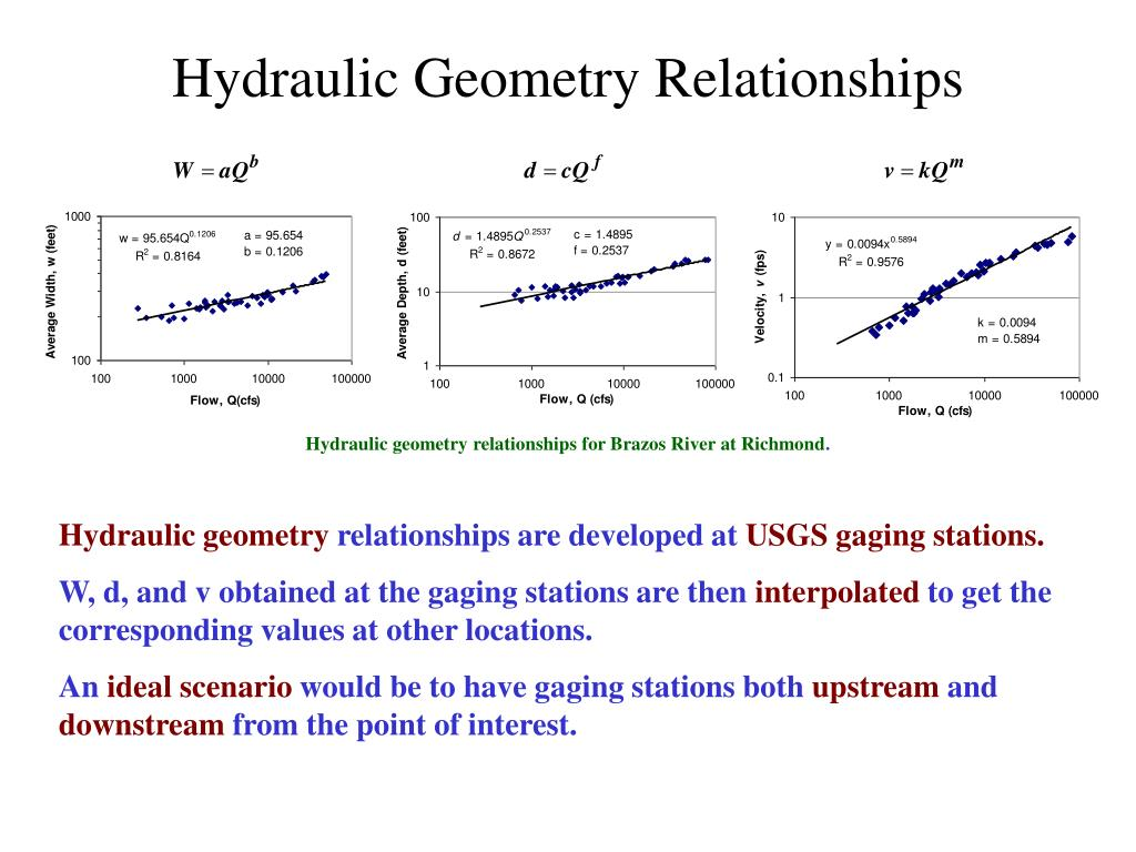 Hydraulic Geometry Relationships