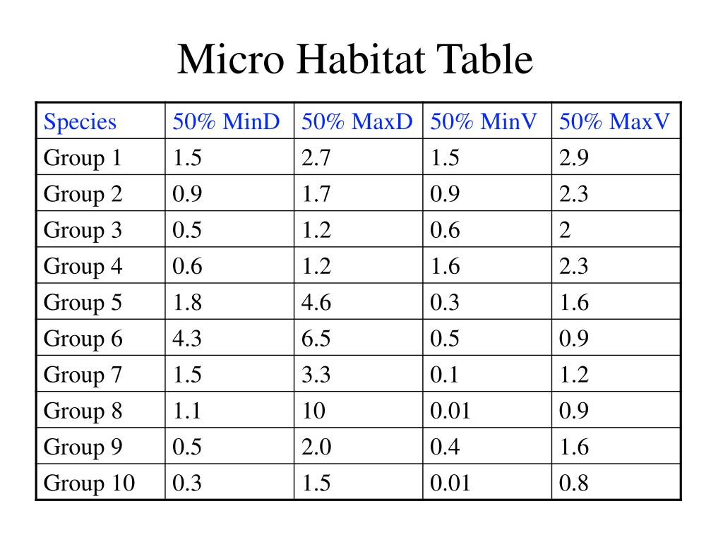 Micro Habitat Table