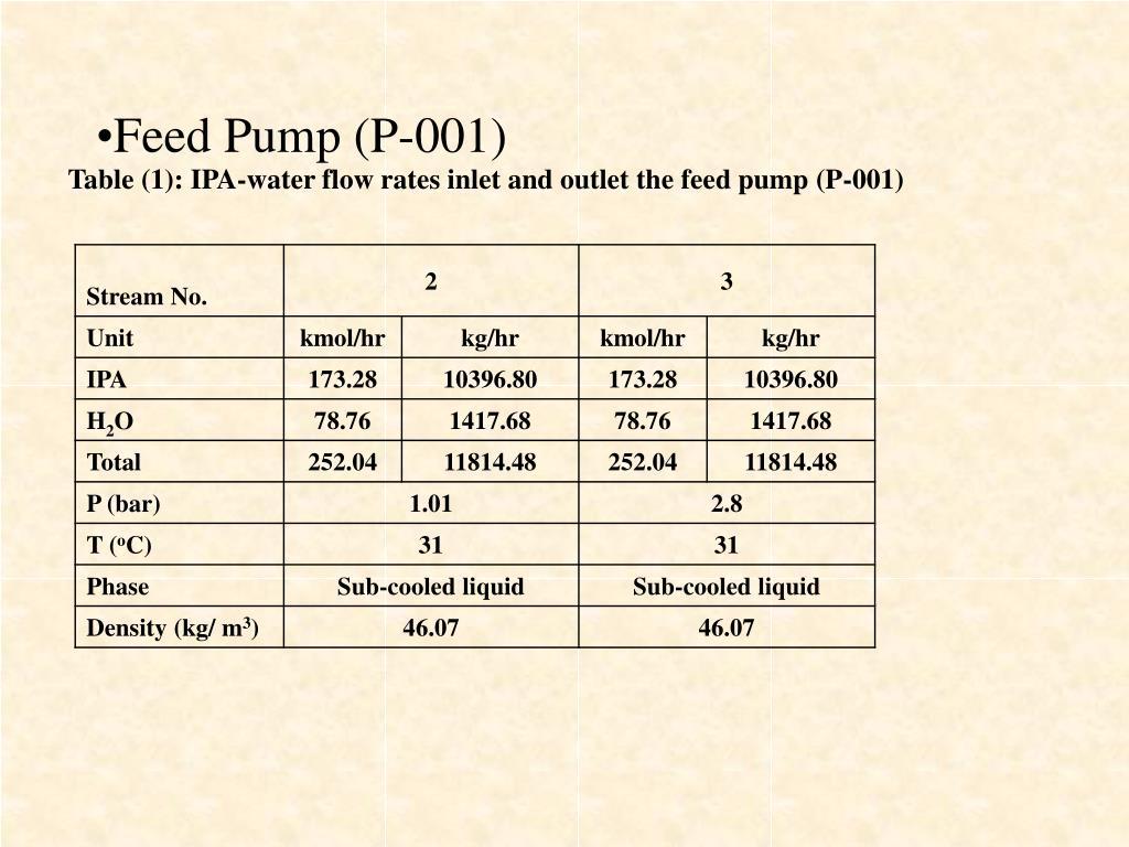 Feed Pump (P-001)