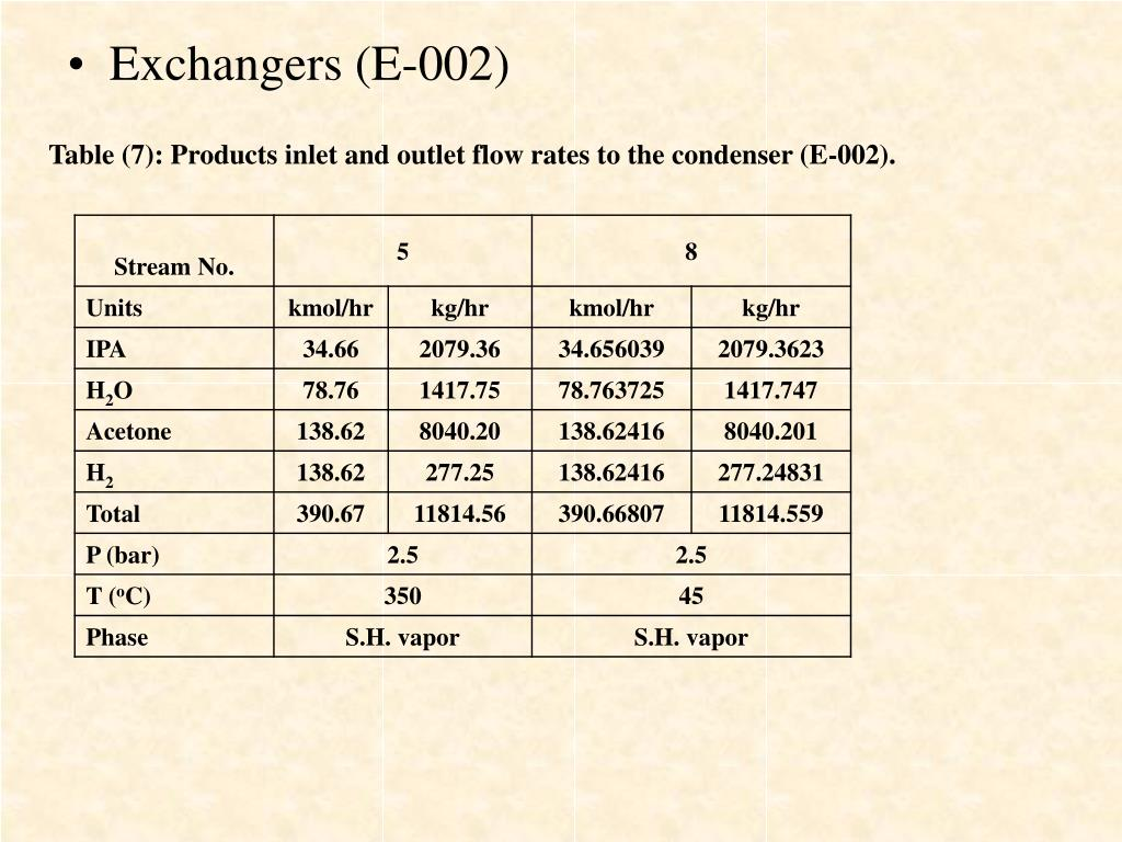 Exchangers (E-002)