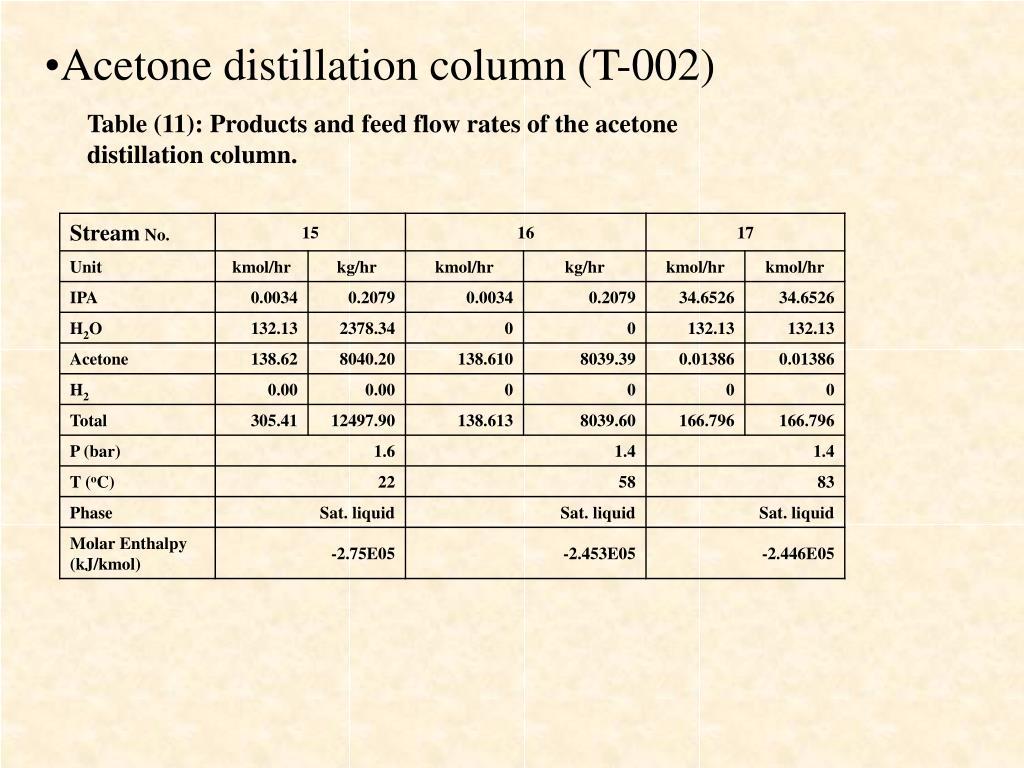 Acetone distillation column (T-002)