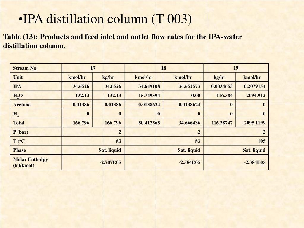 IPA distillation column (T-003)