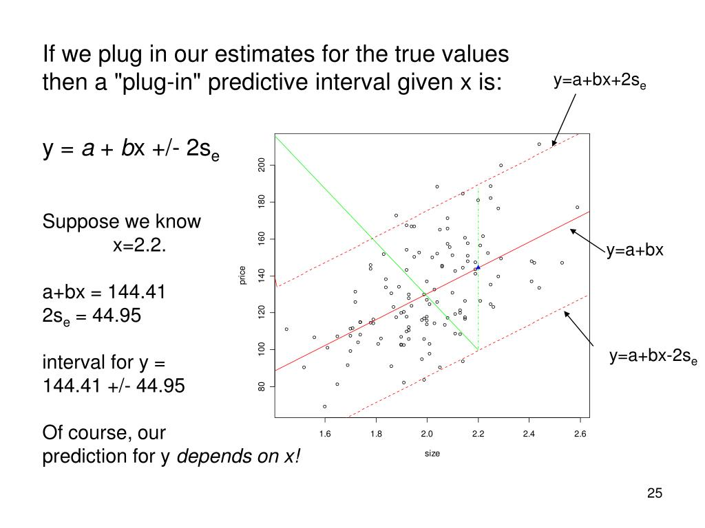 If we plug in our estimates for the true values