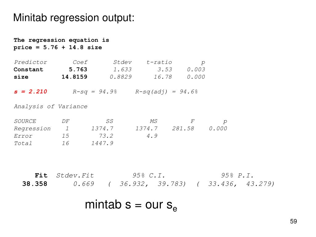 Minitab regression output:
