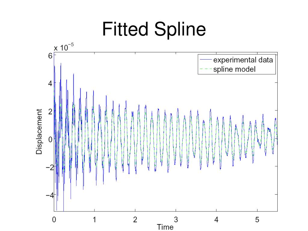 Fitted Spline